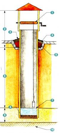 Бетонные кольца для колодца могут быть без замка (простые) и с замком.
